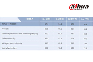 Dahua AI Gait Recognition Technology Hits Historical Heights on CASIA-B Gait Dataset