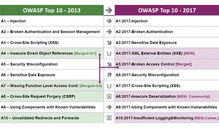 Dahua Technology Seeing the Relevance of OWASP Top 10 to Security Industry