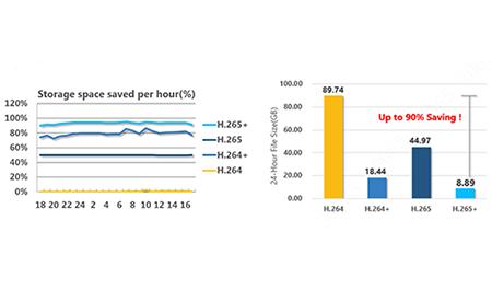 Dahua H.265 XVR für gesteigerte Leistung, bessere Kompatibilität und niedrigere Kosten