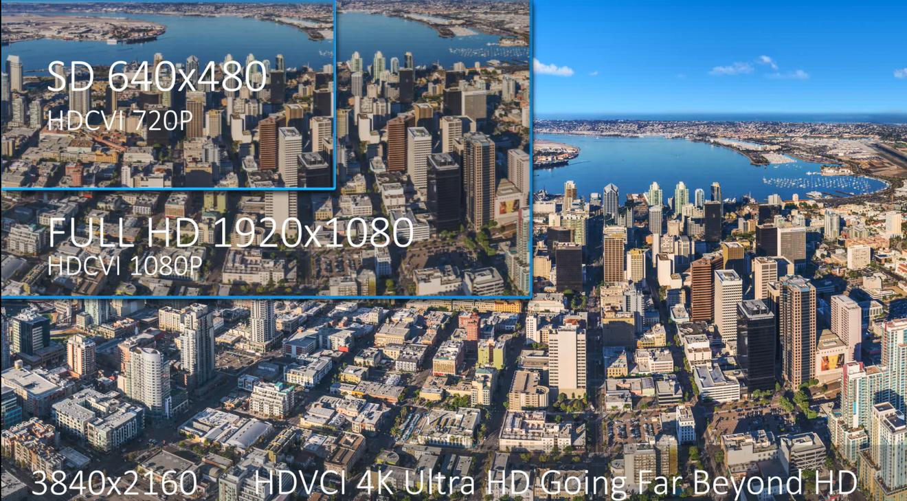 Dahua HDCVI 4.0-4K