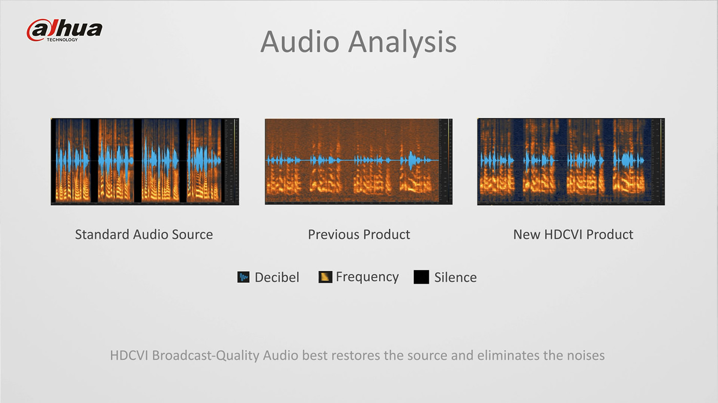 HDCVI Broadcast-quality audio