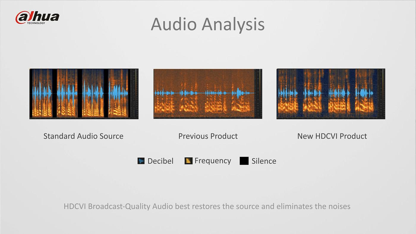 HDCVI Broadcast-quality audio