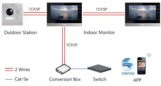 2 Wire IP Intercom tu2 ip intercom wiring ip microphone \u2022 wiring diagrams j squared co  at bayanpartner.co